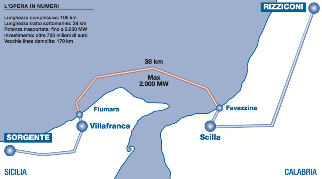 Ponte elettrico Sicilia - Calabria