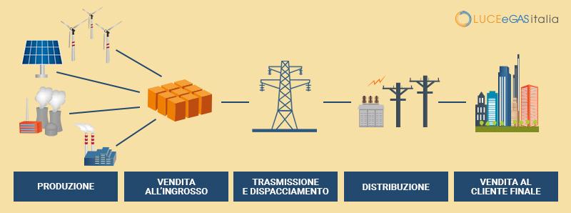 La filiera dell'energia