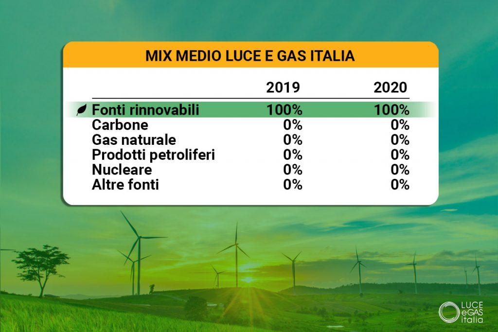 Energia 100% green